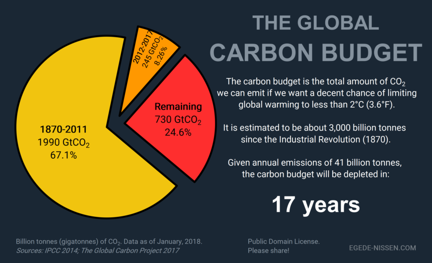 The global carbon budget 2018