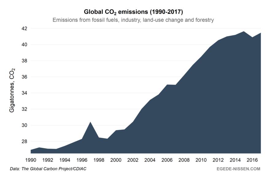 CO2 emissions 1990-2017