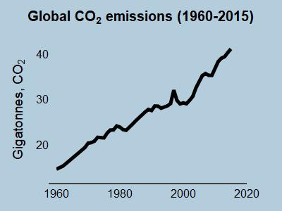 CO2 emissions 1960-2017