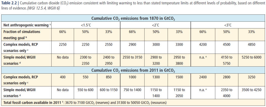 IPCC Table 2.2 - carbon budgets