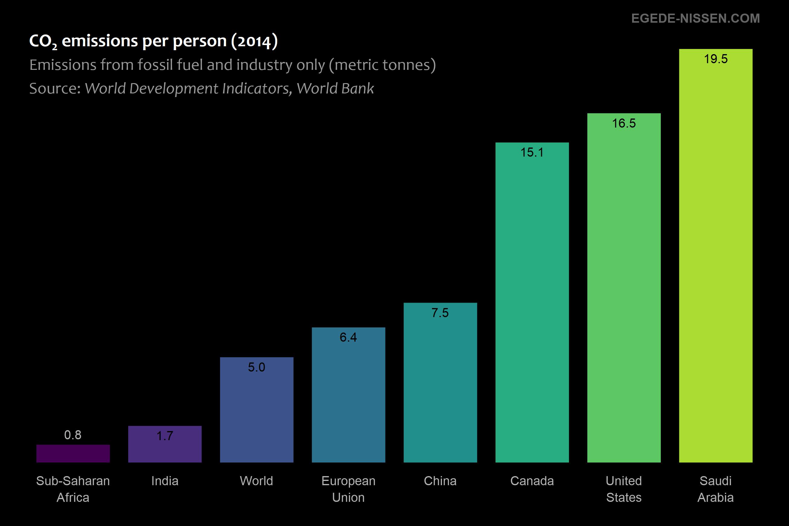 CO2 emissions per capita (fossil fuel)