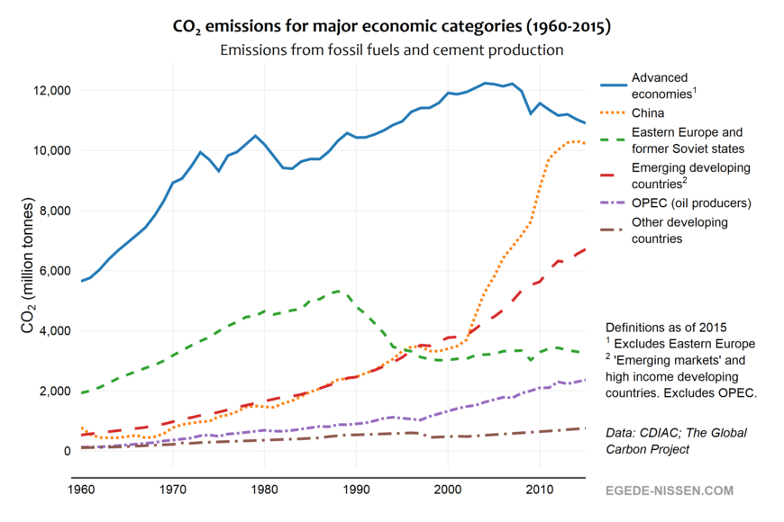 CO2 emissions (fossil fuel) for major economic categories (1960-2015)